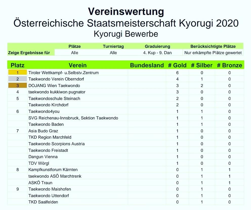 Foto: Österreichische Staatsmeisterschaft Kyorugi 2020 Baden, Vereinswertung