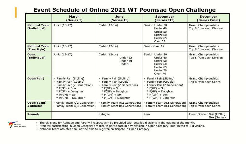 Foto: Online 2021 WT Poomsae Challenge Schedule